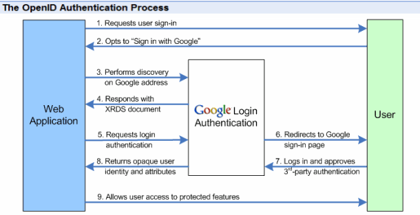 The OpenID Authentication Process